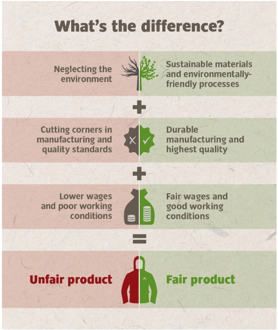 vaude fair and unfair product comparison for sustainable outdoor brands