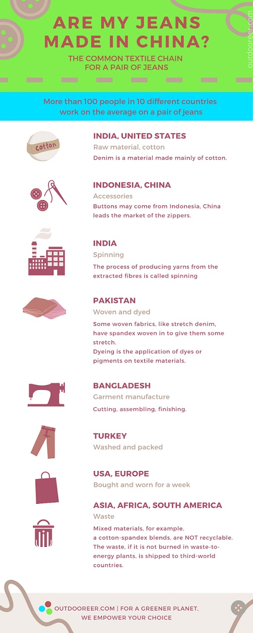 If you are wondering if your jeans are made in China... probably they are not all made in China!